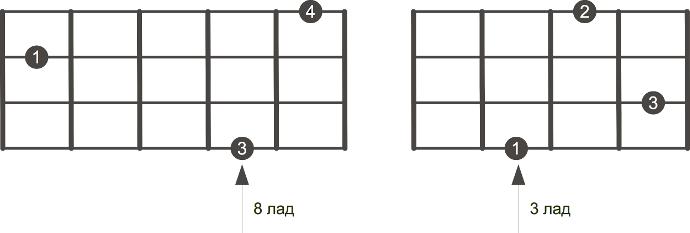 Диаграмма мажорного трезвучия в закрытой позиции для бас гитары