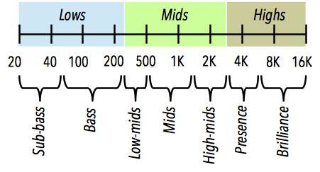 Частотный диапазон инструмента по группам